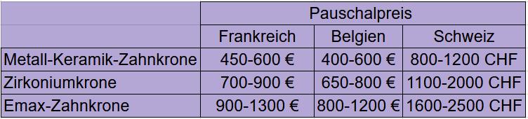 Zahnkronen_Preise_in_der_EU