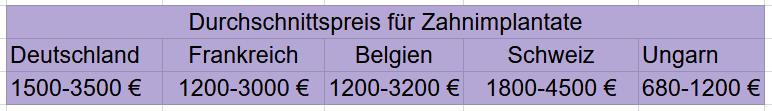 Zahnimplantat_Kosten_in_der_EU